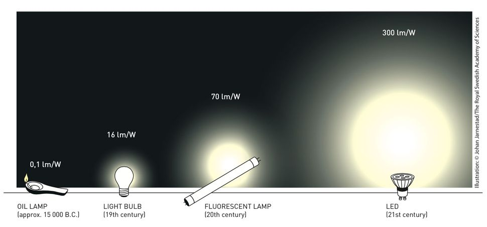 led-efficiency-nobel-prize.jpg